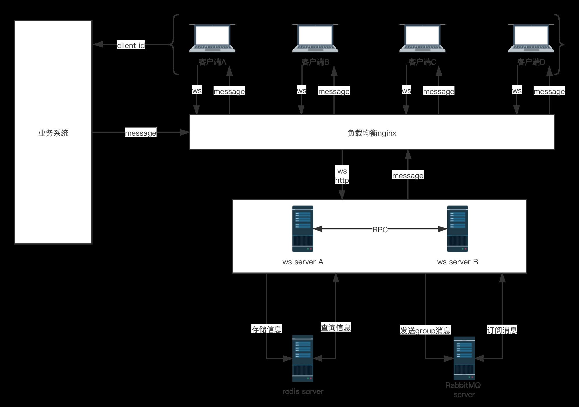 WebSocket分布式服务架构图
