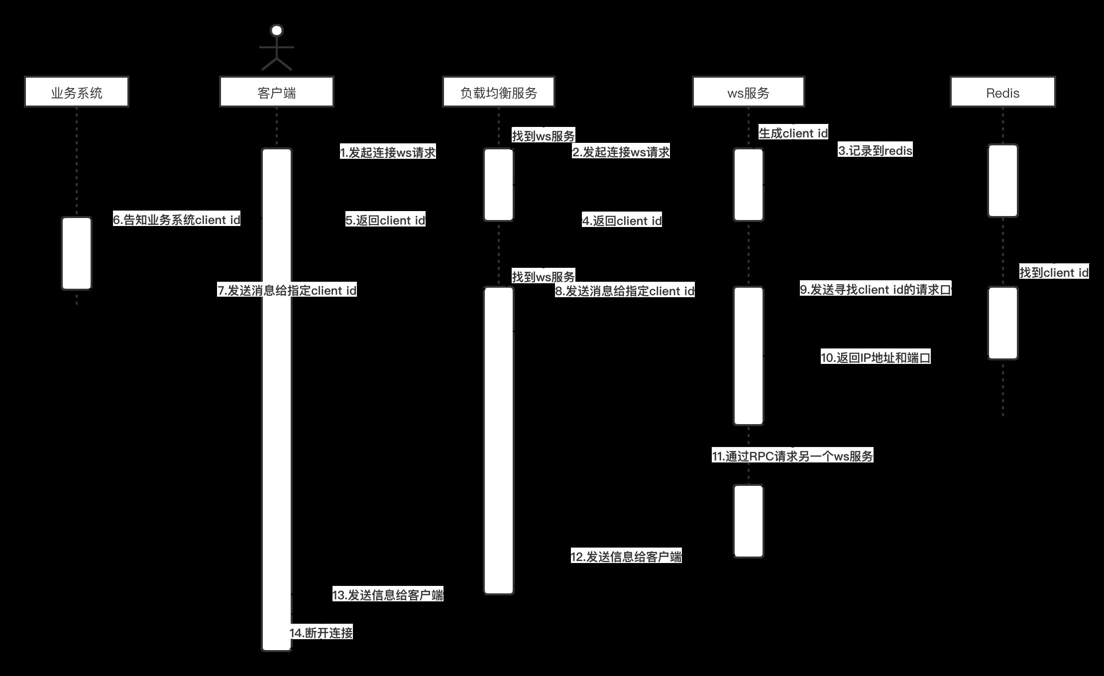 WebSocket微服务单发时序图