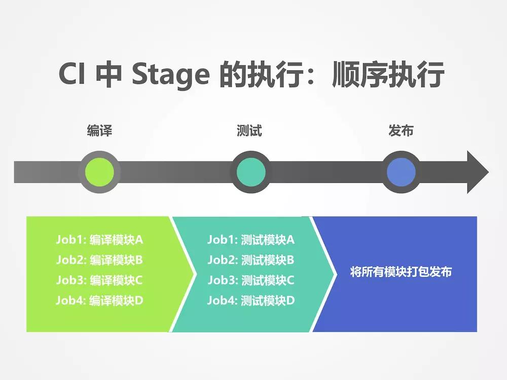 stage执行流程
