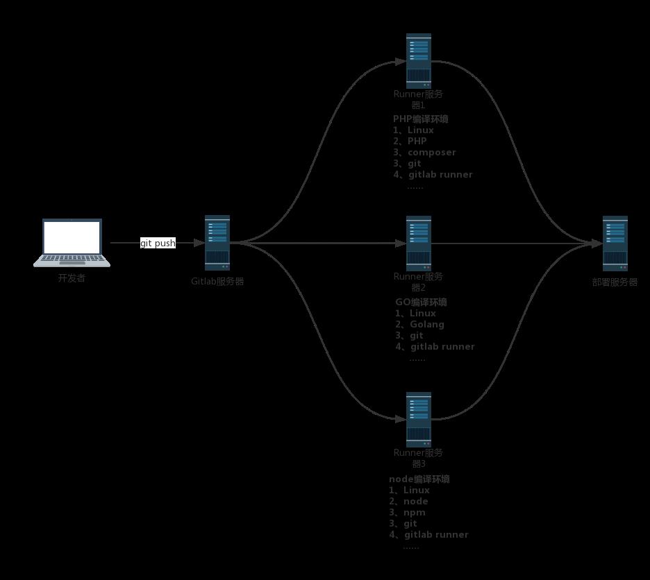 Gitlab CI_CD运行原理
