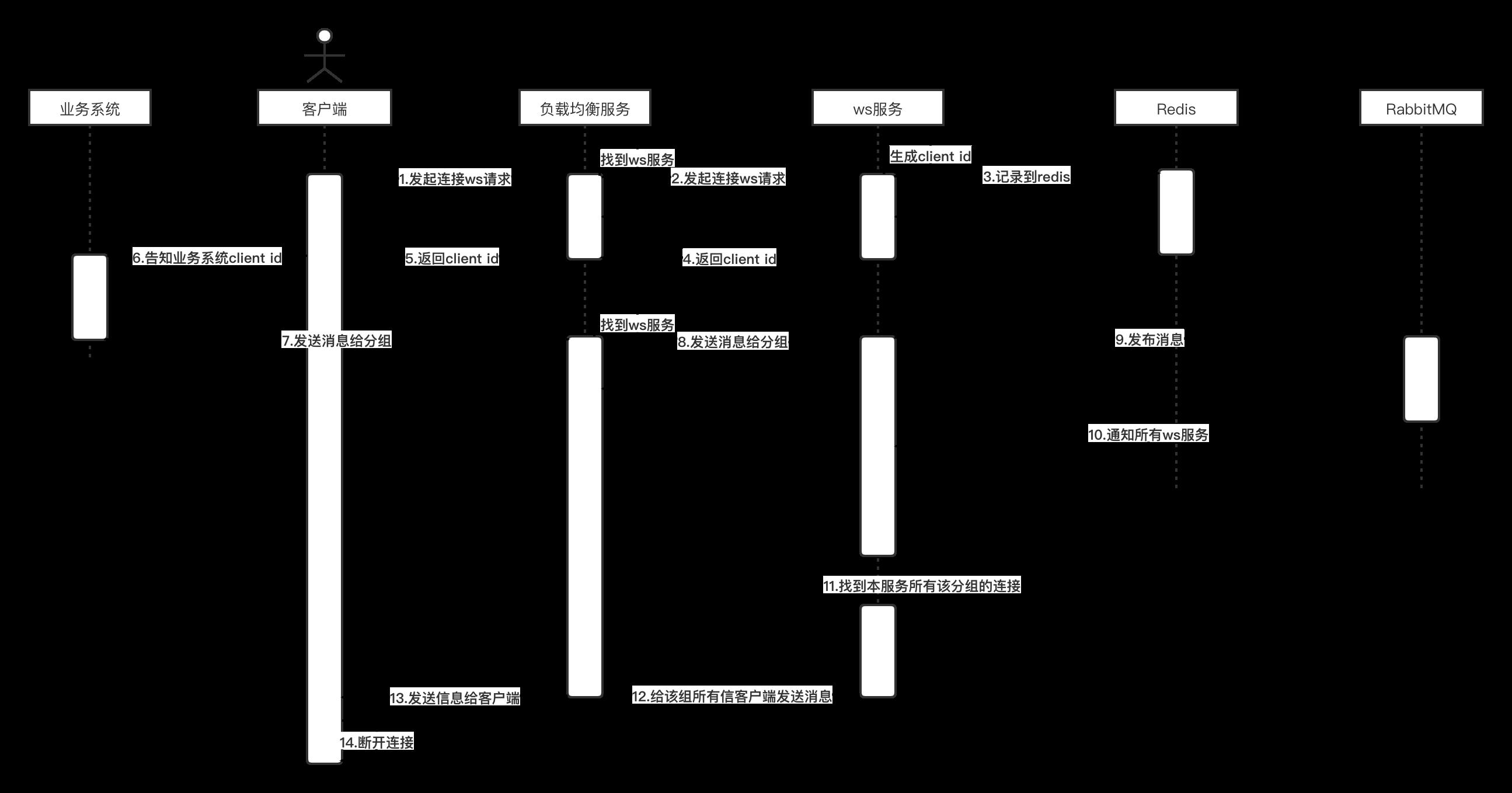 WebSocket微服务群发消息时序图