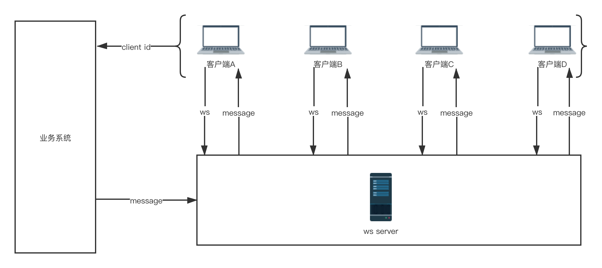 WebSocket单机服务架构图